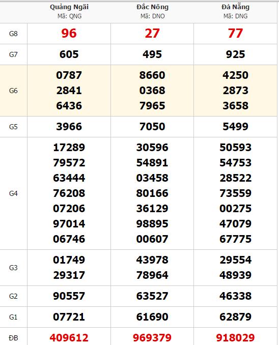 Dự đoán xổ số miền trung