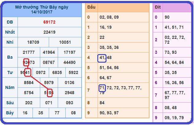 Phân tích cầu miền bắc dự đoán chính xác xsmb chiều nay ngày 15/10