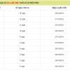 Phân tích tổng hợp dự đoán kết quả xổ số miền bắc ngày 07/11