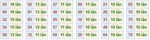 Dự đoán kết quả xsmb thứ 2 ngày 19/11 chính xác