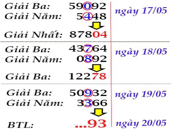Dự đoán xổ số miền bắc ngày 21/05 chuẩn xác