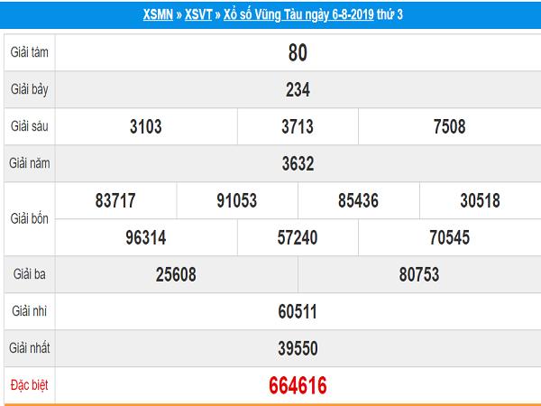 Tổng hợp thống kê kết quả xổ số Vũng Tàu ngày 13/08 tỷ lệ trúng cao