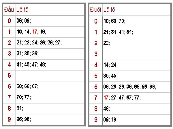 Dự đoán kết quả xsmb ngày 25/09 tỷ lệ trúng cao