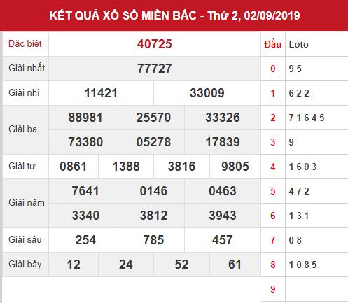 Dự đoán kết quả XSMB Vip ngày 03/09/2019