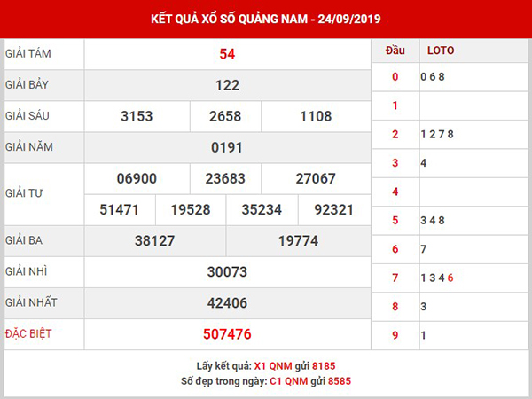 Phân tích XS Quảng Nam thứ 3 ngày 01-10-2019