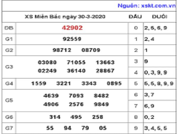 Bảng KQXSMB- Phân tích xổ số miền bắc ngày 31/03/2020