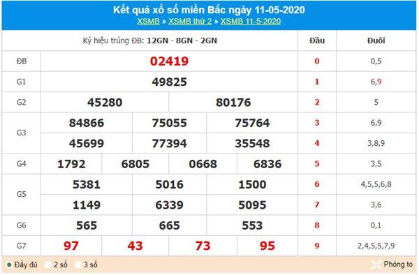 Dự đoán XSMB ngày 12/5/2020 - KQXS miền Bắc thứ 3
