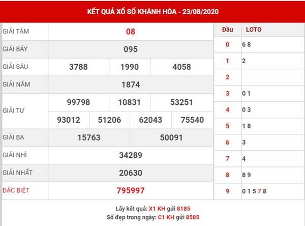 Phân tích xổ số Khánh Hòa thứ 4 ngày 26-8-2020