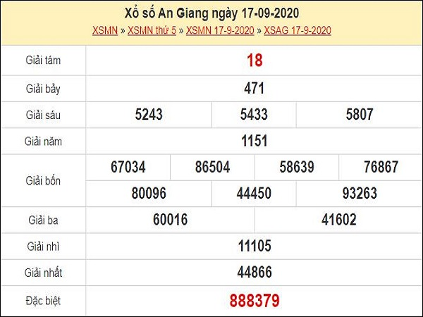 Dự đoán xổ số An Giang 24-09-2020