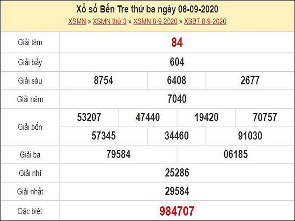 Dự đoán xổ số Bến Tre 15-09-2020