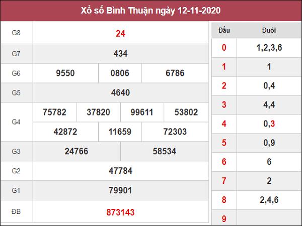 Dự đoán XSBT ngày 19/11/2020- xổ số bình thuận hôm nay