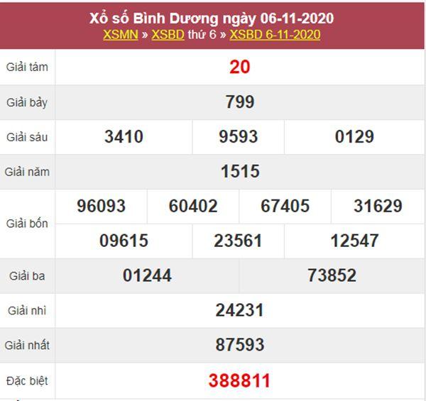 Dự đoán XSBD 13/11/2020 chốt số Bình Dương thứ 6 siêu chuẩn
