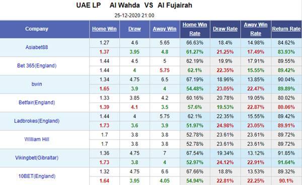 Kèo bóng đá giữa Al Wahda vs Fujairah