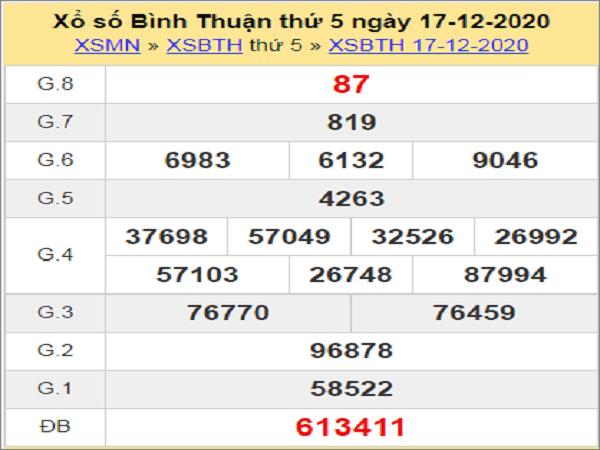 Dự đoán XSBT ngày 24/12/2020- xổ số bình thuận