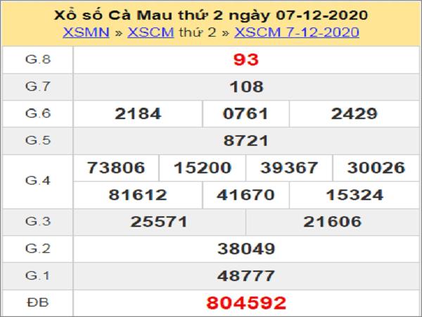 Phân tích XSCM ngày 14/12/2020- xổ số cà mau chi tiết