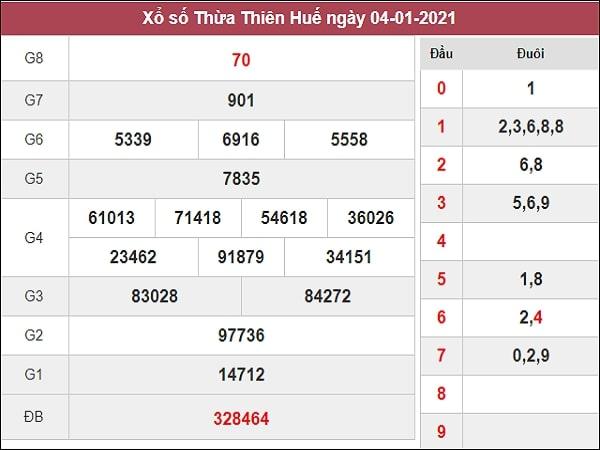 Dự đoán xổ số Thừa Thiên Huế 11/1/2021