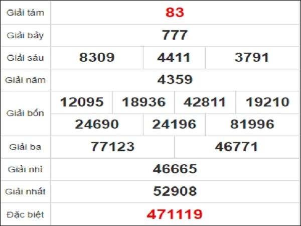 Quay thử kết quả xổ số tỉnh Bình Định ngày 14/1/2021