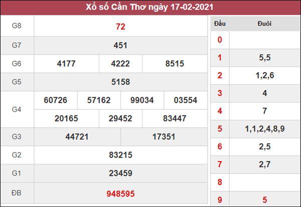 Dự đoán XSCT 24/2/2021 chốt cặp số thần Tài hôm nay