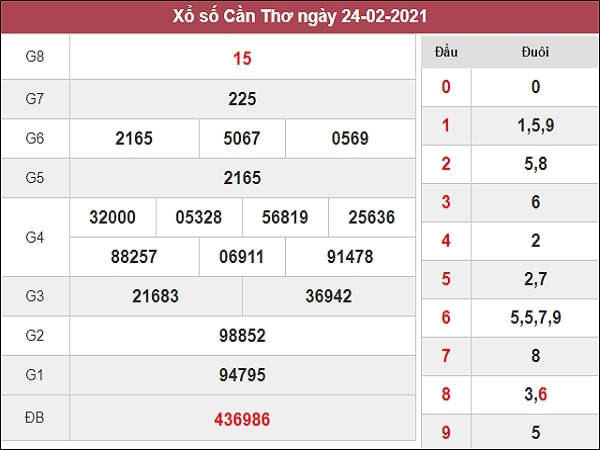 Dự đoán XSCT 03/03/2021