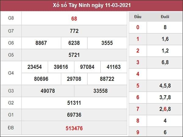 Dự đoán XSTN 18/03/2021