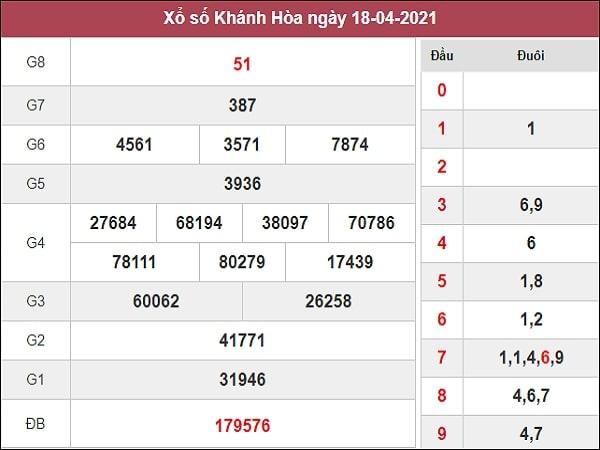 Dự đoán XSKH 21/04/2021