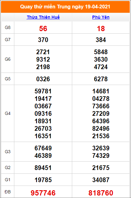 quay-thu-xo-so-mien-trung-ngay-19-4-2021