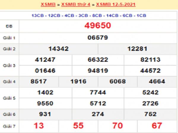 Dự đoán XSMB 13/5/2021