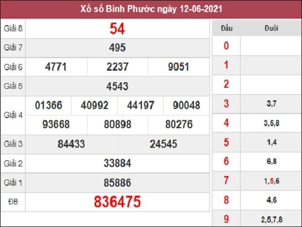 Dự đoán XSBP 19-06-2021