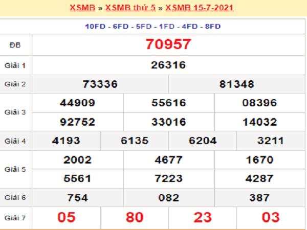 Dự đoán XSMB 16/7/2021