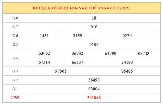Dự đoán XSQNM ngày 24/8/2021 dựa trên kết quả kì trước